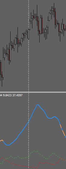 MTF ADX Indicator