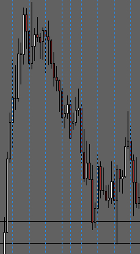 Daily Vertical Time Lines Indicator