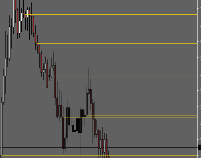 Daily Weekly Monthly Open Lines Indicator