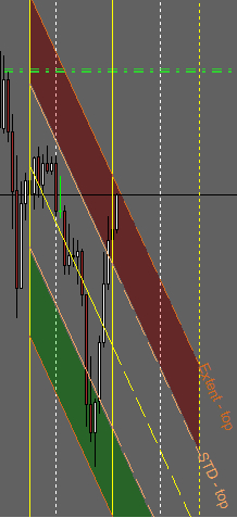 Linear Regression Lines Auto Indicator