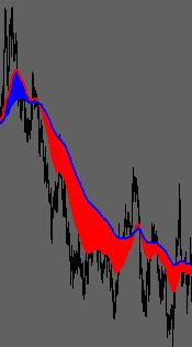 MAs Ribbon Fill Toggle Indicator
