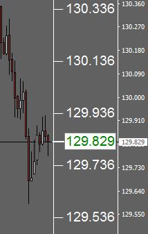 MT4 Price Scale Large Indicator