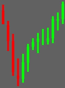 MT5 Candles Wider Indicator