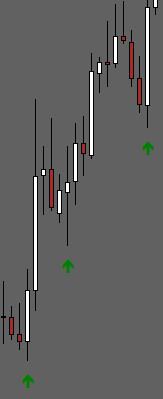 MT5 Engulf Indicator