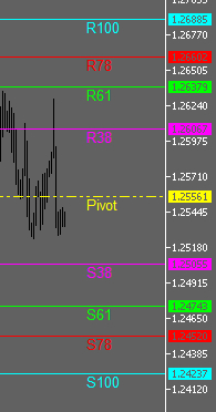 MT5 Pivot RS Levels Indicator