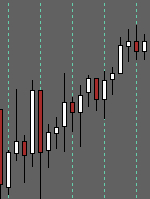 MTF Period Lines Separator Indicator