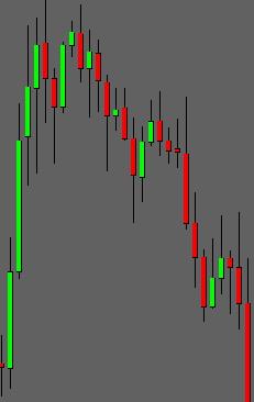 Ninja Candle Sticks Indicator
