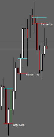 Open Close Range Indicator