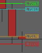 Previous Day OHLC Indicator