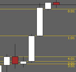 Price Open Lines MTF Indicator