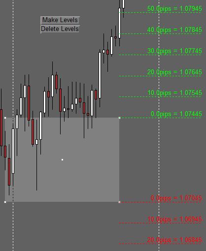 Range Box Based TP SL Levels Indicator