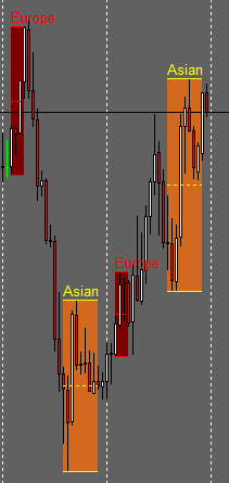 Session Boxes High Low Mid Breakout Alerts Indicator