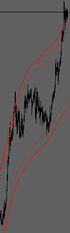 TMA Double Band Indicator