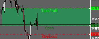 TP OP SL Lines Indicator