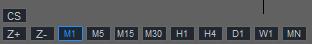 Timeframe Zoom Chart Indicator